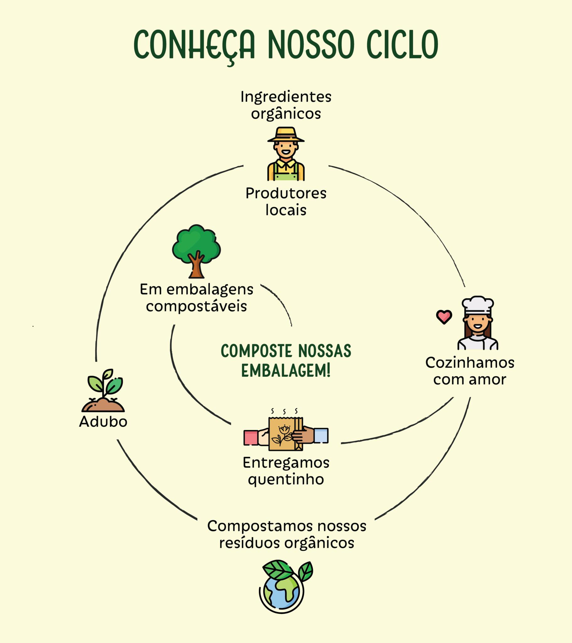 Nosso ciclo